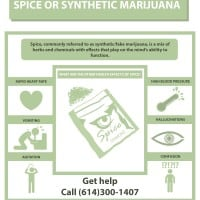 Spice or Synthetic Marijuana