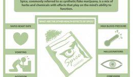 Spice or Synthetic Marijuana